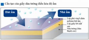 Giấy dán tường phòng ngủ độ ẩm
